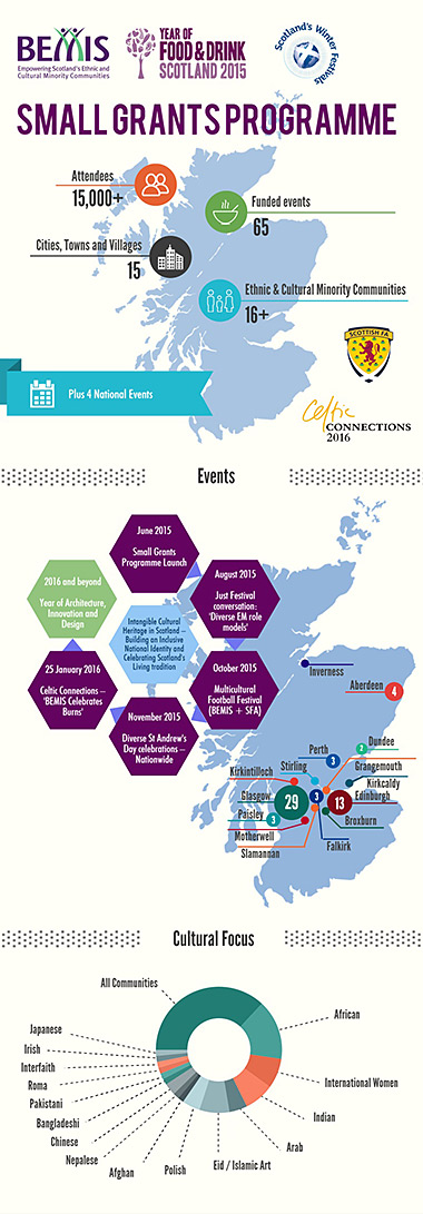 Details of the small grants programme from BEMIS Scotland